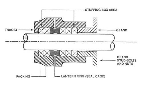 Valve Packing Leak Sealing : Stuffing box priest electric