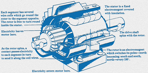 A history of electric motors for History of the electric motor